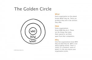 The Golden Circle why how what nochmal