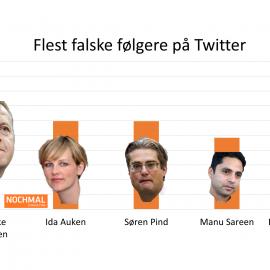 Hvilke politikere har flest ægte og falske følgere på Twitter?