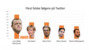 top 5 flest falske følgere på twitter