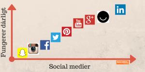 sociale medier fungerer dårligt linkedin problemer