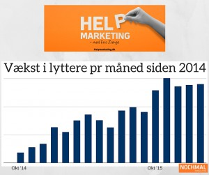 Flere lyttere til din podcast help marketing