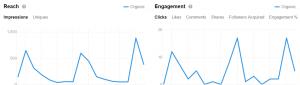 reach engagement på linkedin