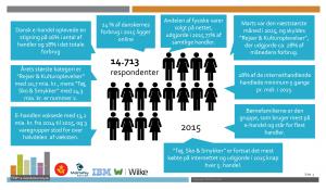 ehandelsanalysen-2015